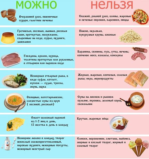 диета поджелудочная