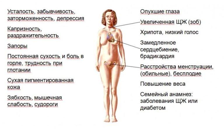 Аутоиммунный тиреоидит и лишний вес