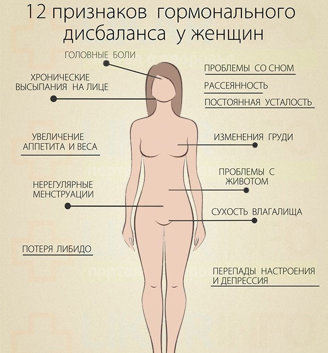 симптомы горомнального дисбаланса