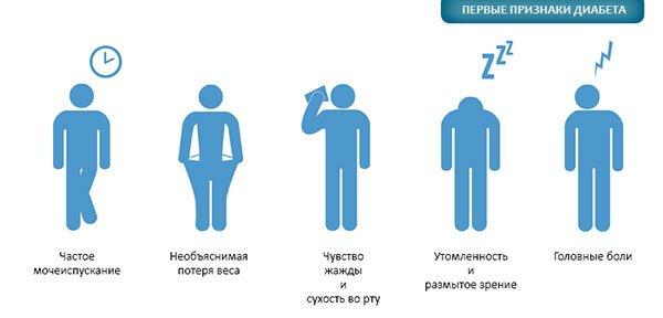 симптомы преддиабета