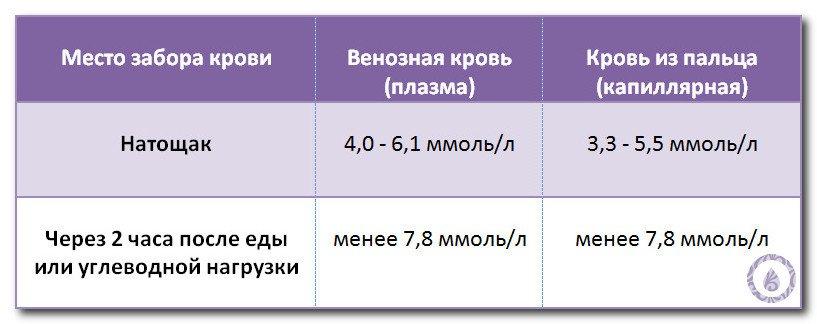 Суточная норма йода для беременных женщин 70