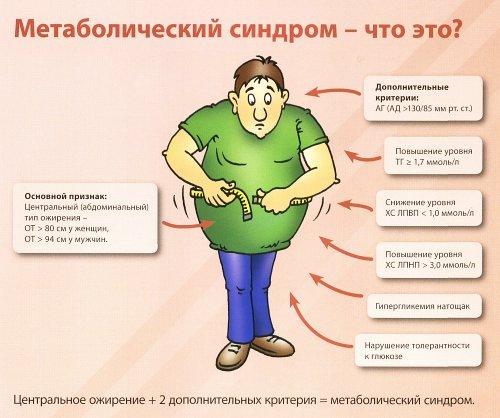 метаболический синдром что это