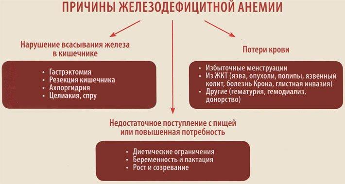 причины анемии