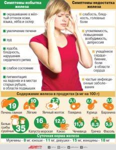 симптомы анемии у взрослых