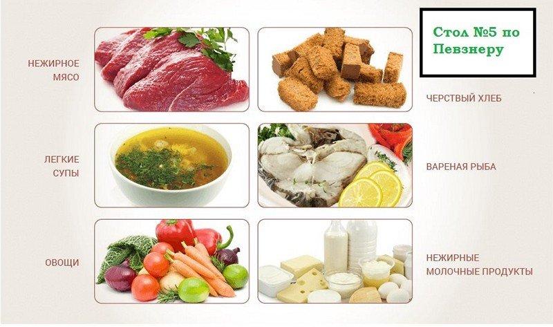 диета при липоматозе