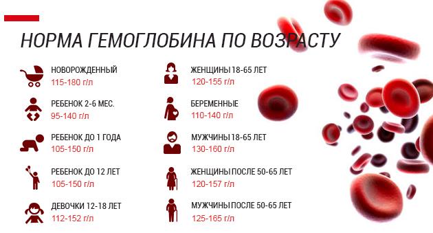 нормы гликированного гемоглобина
