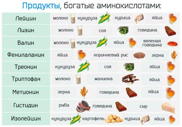 продукты содержащие аминокислоты