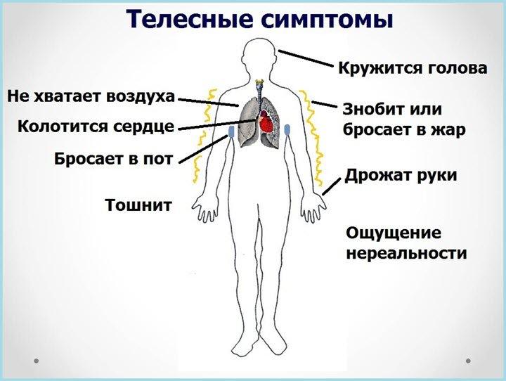 Всд симптомы у взрослых и лечение в  606