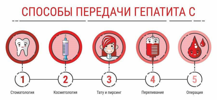 Как передается гепатит с?