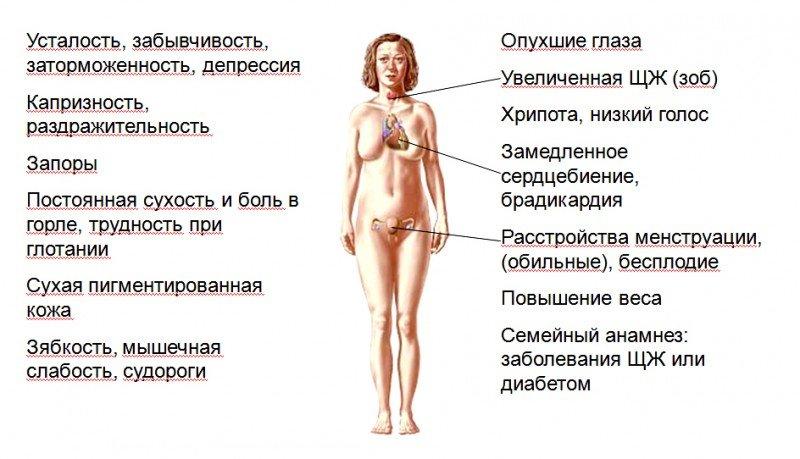 Симптомы гипотериоза