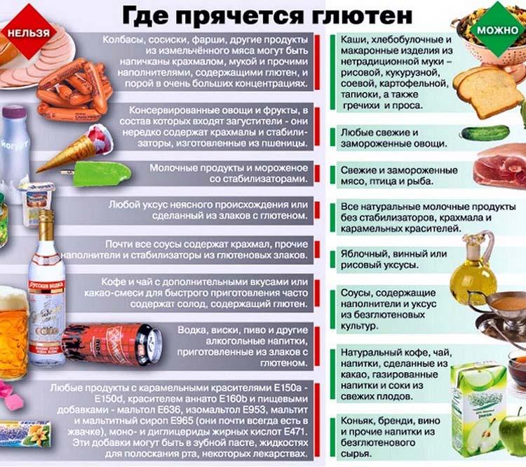 глютен содержащие продукты список
