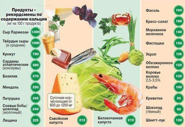 продукты содержащие кальций в большом количестве