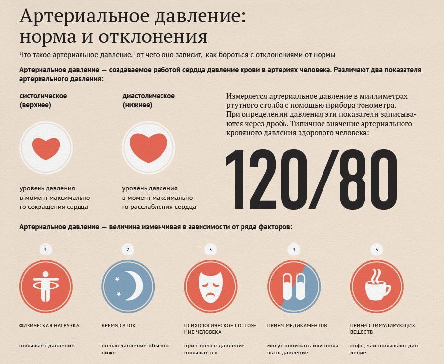 Изображение - Давление у женщин в 53 года Arterialnoe-davlenie-norma-i-otkloneniya