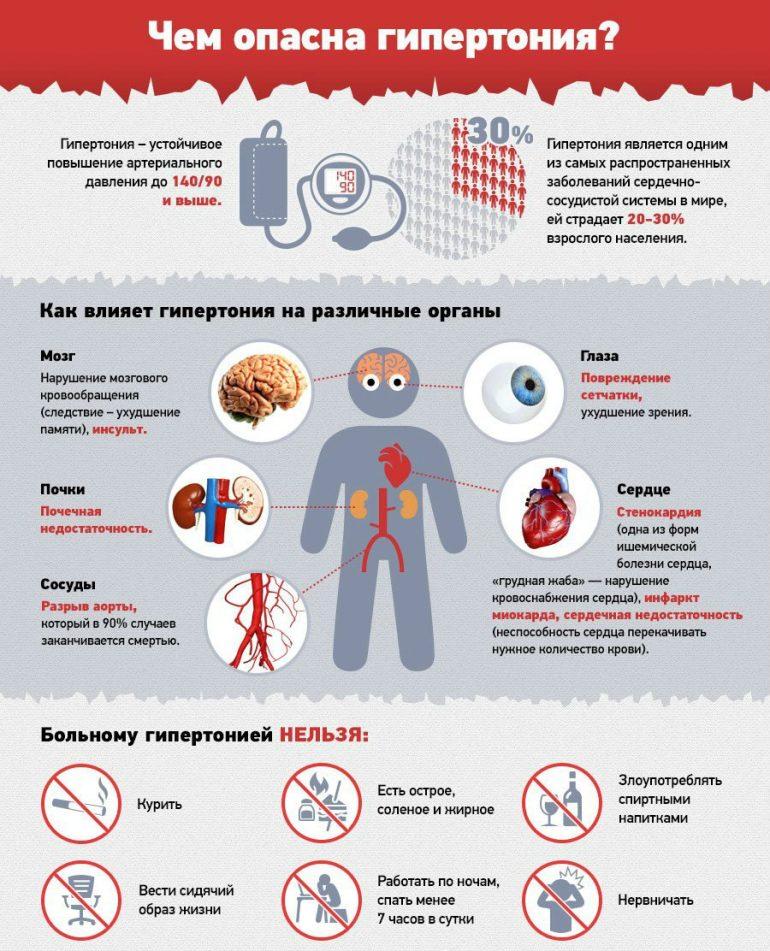 Изображение - Нижнее артериальное давление норма по возрастам таблица opasnost-gipertonii-infografika-770x951
